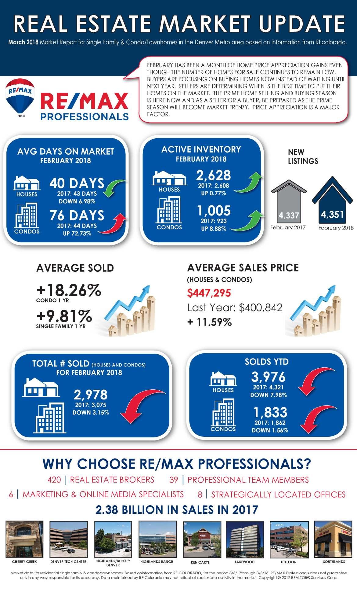 Real Estate Market Update - March 2018