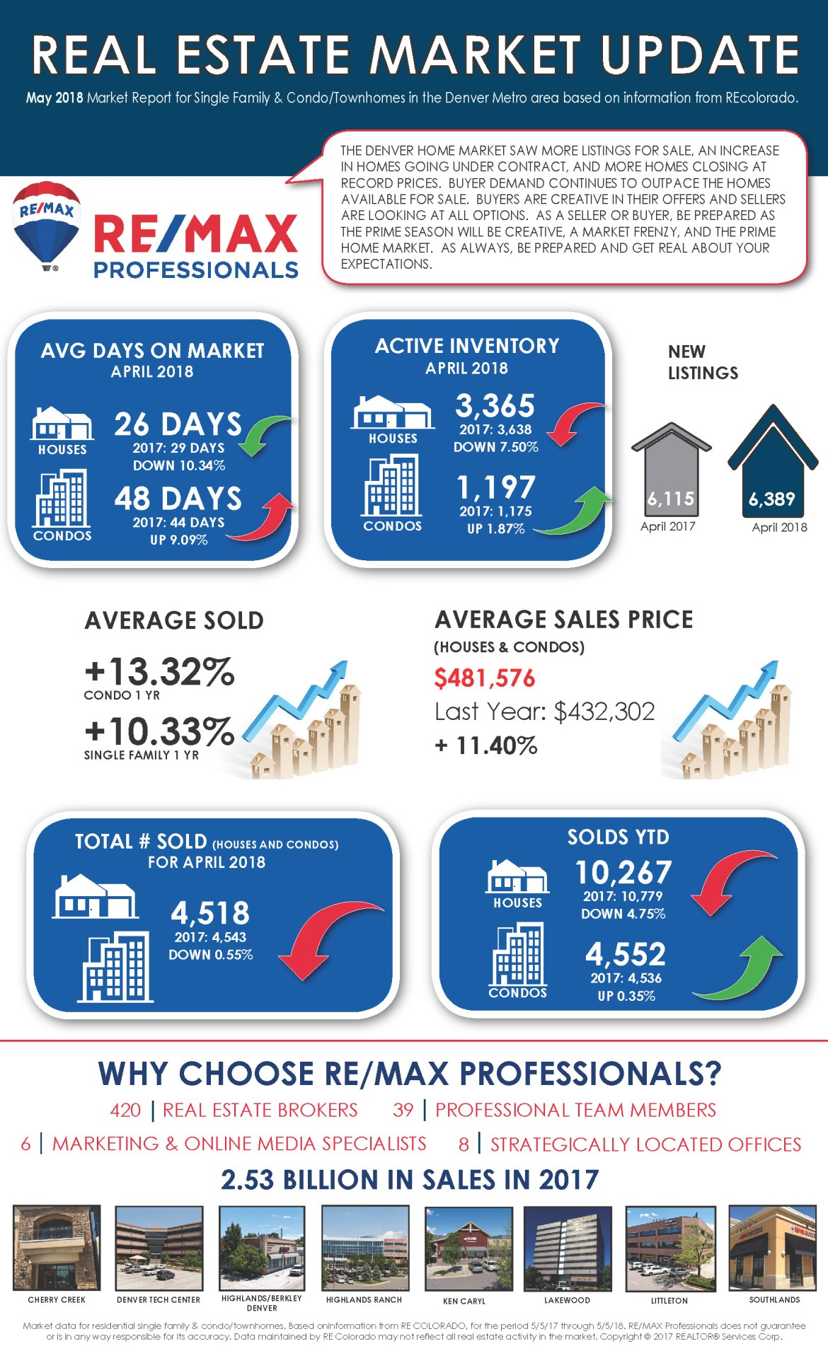 RMP Market Update - April 2018