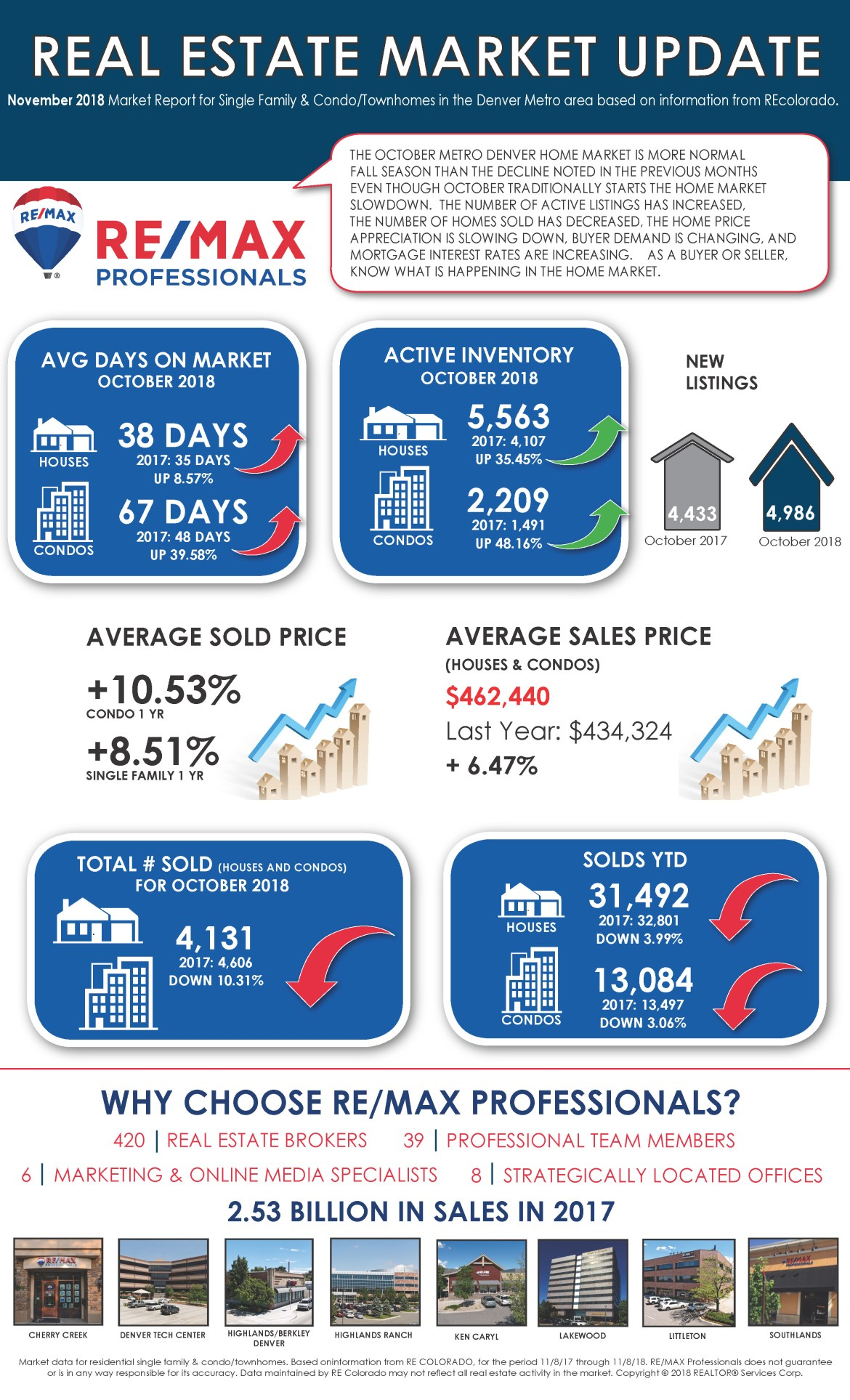 RMP Market Update - October 2018