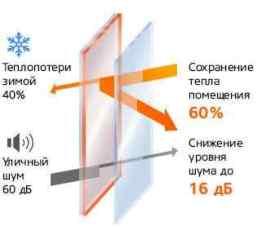 теплопроводность стеклопакета изготовление окон