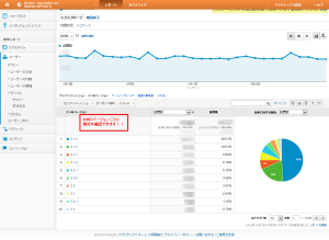 Google Analytics_デバイス_OS