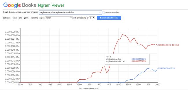 """Grafico a confronto dell'incidenza tra le chiavi di ricerca """"registrazione live"""" e """"registrazione dal vivo"""""""