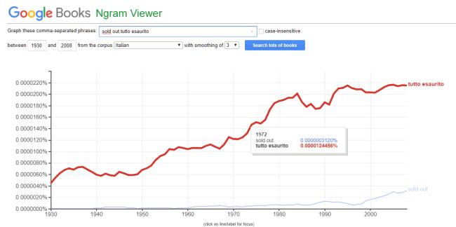 """Grafico con l'incidenza delle parole """"sold out"""" e """"tutto esaurito"""""""