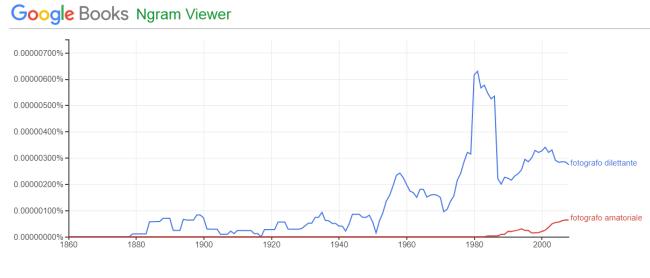 google ngram viewer, grafico a confronto per le parole fotografo amatoriale e fotografo dilettante