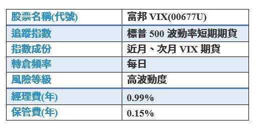 富邦VIX爆量重挫給投資人的一堂課:ETF不是永遠不會倒 - 今周刊