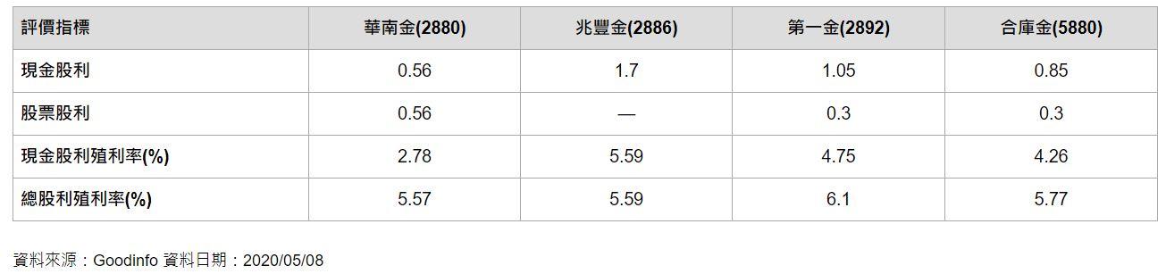 2020年。哪一檔金融股最適合存股?兆豐金、第一金...4大官股評比:喜歡領現金的就存這一檔 - 今周刊