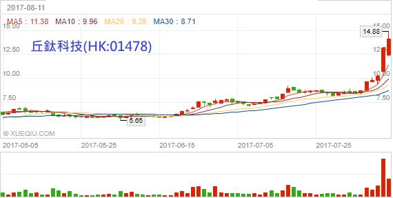兩岸光學股比嗆辣!臺灣還要加油! - 今周刊