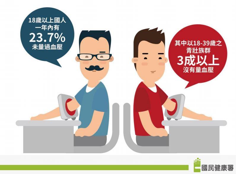 近3成民眾不知高血壓已上身!「3C」助你遠離沉默殺手 - 今周刊