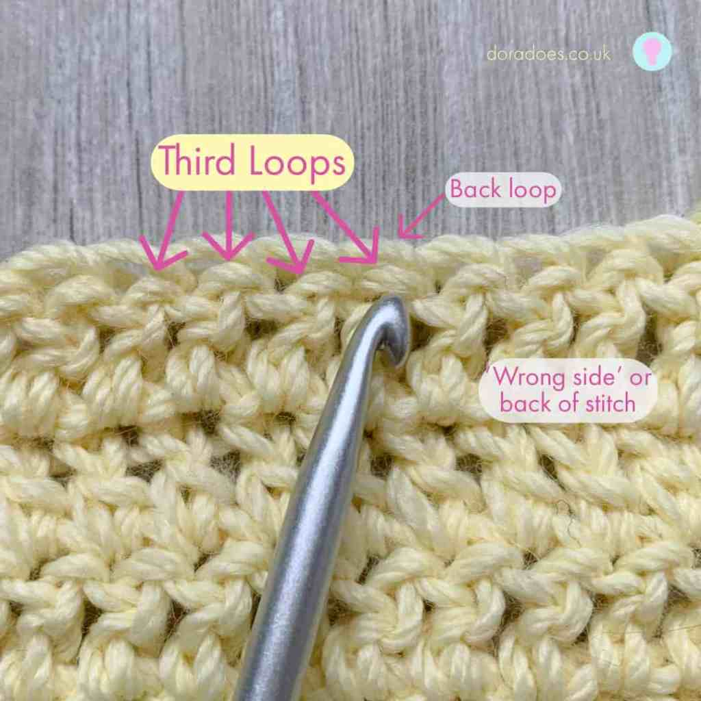 An annotated photo of a crochet swatch with a crochet hook and text indicating the 3rd loop on the back of a crochet stitch