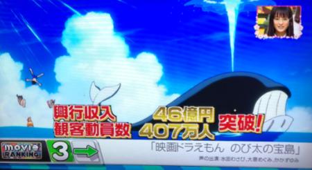 《5週連続TOP3》王様のブランチ「movie RANKING」で『のび太の宝島』が第3位!興行収入46億円、観客動員数は407万人を突破!