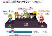 【朗報】韓国人が好きなキャラクターランキングに『ドラえもん』がランクイン!!