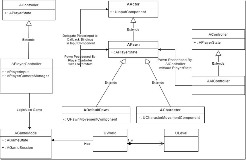 [置頂] Unreal Engine 4哲學與實務:從Blueprint到C++