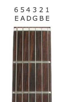Guitar String Mnemonic : guitar, string, mnemonic, Basics, Dornoch, Academy, Music