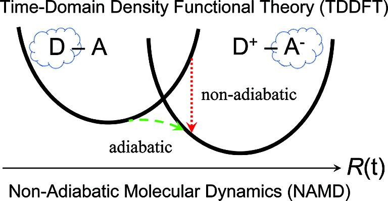 Theoretical Artwork > Prezhdo Group > USC Dana and David