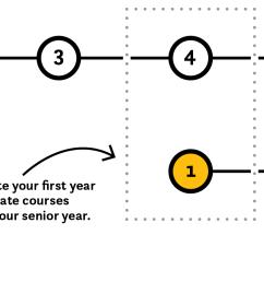 diagram that shows how progressive degree works in five years [ 2019 x 778 Pixel ]