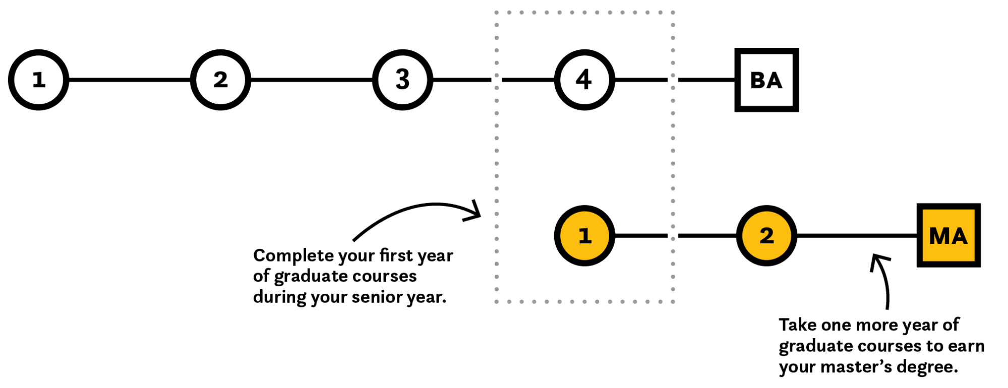 hight resolution of diagram that shows how progressive degree works in five years
