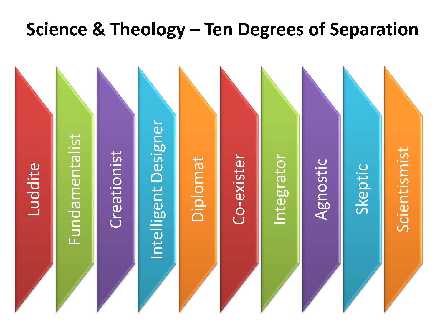 science-theology