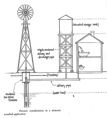 Self Pumping Water Pump Honda Water Pump Wiring Diagram