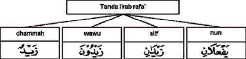 tanda-tanda i'rab rafa'