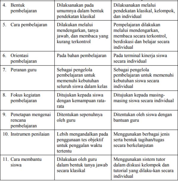 Perbedaan Antara Pembelajaran Tuntas dengan Pembelajaran Konvensional