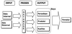 Makalah Pengembangan Media Pembelajaran Visual Bagan dan Diagram