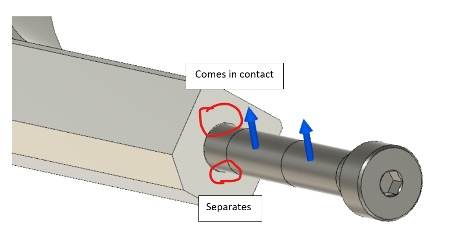 Contact areas under load