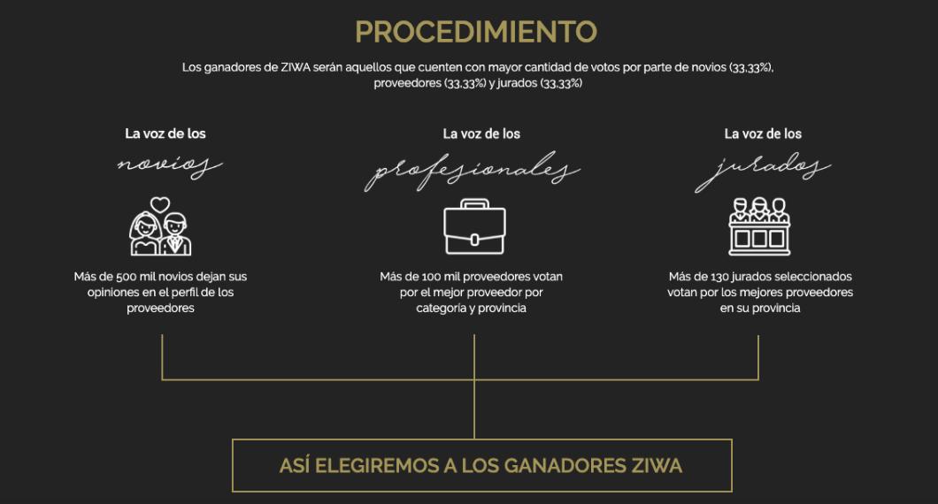 procedimiento premios ZIWA dos terrones
