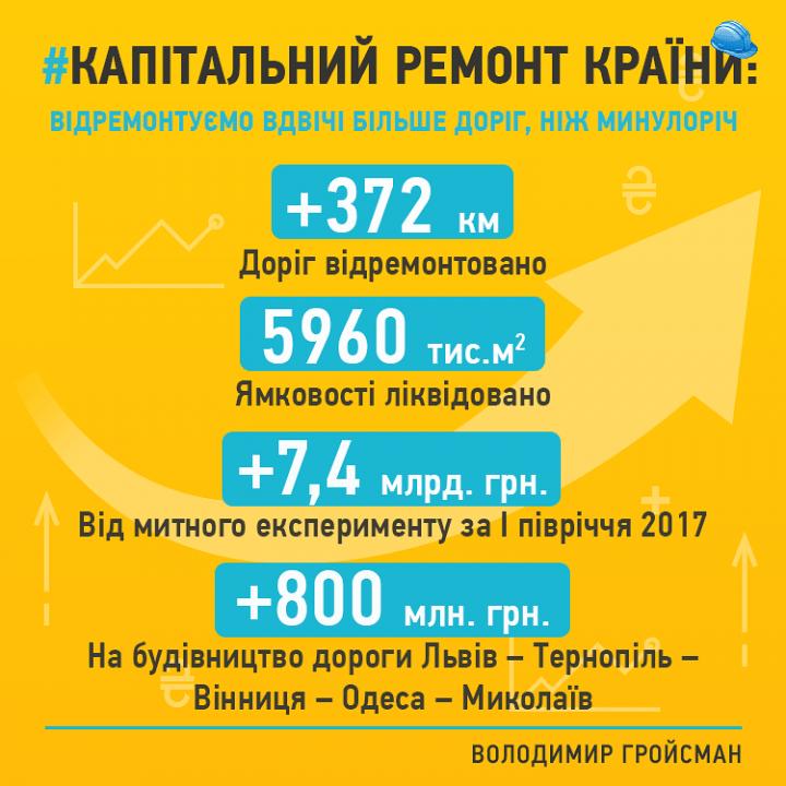 Stroitelstvo_trassy_Lvov_Nikolaev