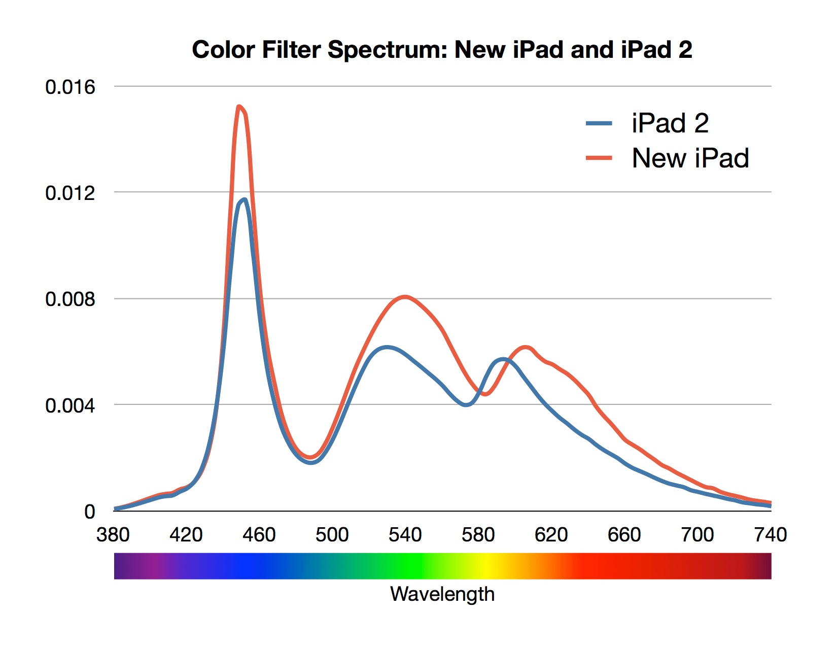 Apples new ipad boasts better colors how did they do it dot color another interesting nvjuhfo Images