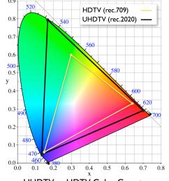 cie 1931 rec 2020 vs rec 709 [ 1168 x 1400 Pixel ]