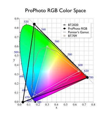 ProPhoto RGB vs BT.2020 Color Space.001