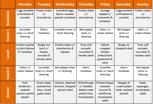 Last week's meal menu. Every Sunday I take 10 minutes to put it together. It keeps my eating in check and my weight loss on track.