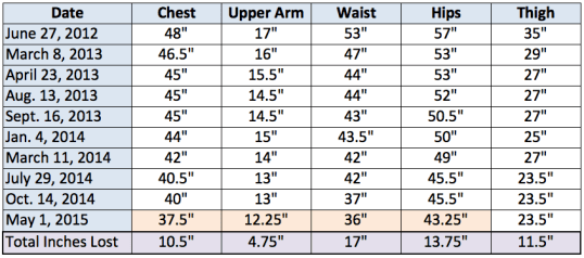 May 1 2015 measurements