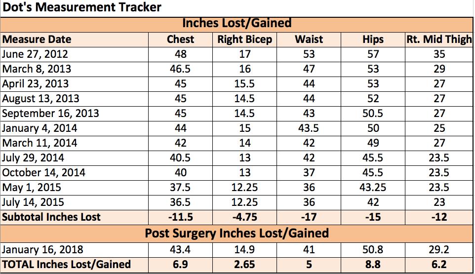 January 2018 measurement