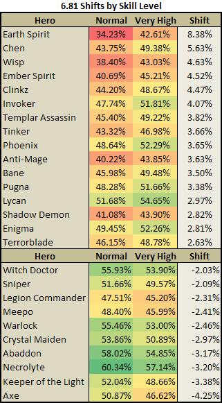681 Hero Stats Kinda DotaMetrics