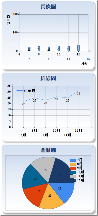 [ASP.NET] MS Chart簡易範例 | ShunNien 學習筆記 - 點部落
