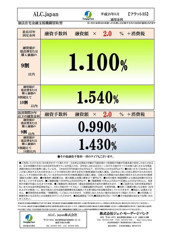 201606 フラット35金利情報