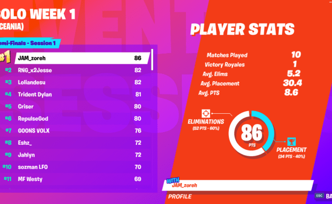 Fortnite World Cup Open Qualifiers Solo Week 1 Scores And