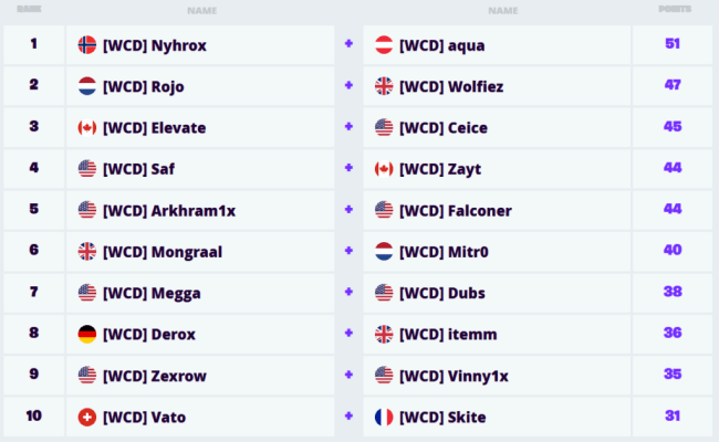 Fortnite World Cup Duos Finals Scores Standings Dot