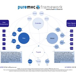 Conceptual Framework Diagram Lily Printable 301 Moved Permanently