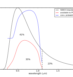 pv maximum theoretical efficiency including collection probability effect [ 1200 x 900 Pixel ]