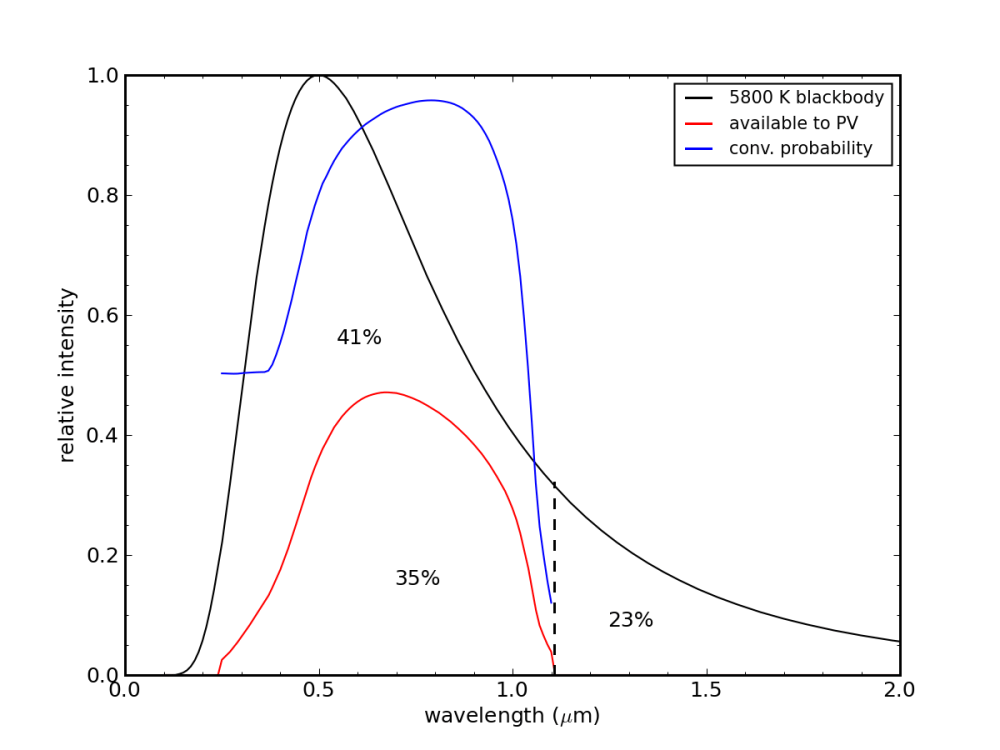 medium resolution of pv maximum theoretical efficiency including collection probability effect