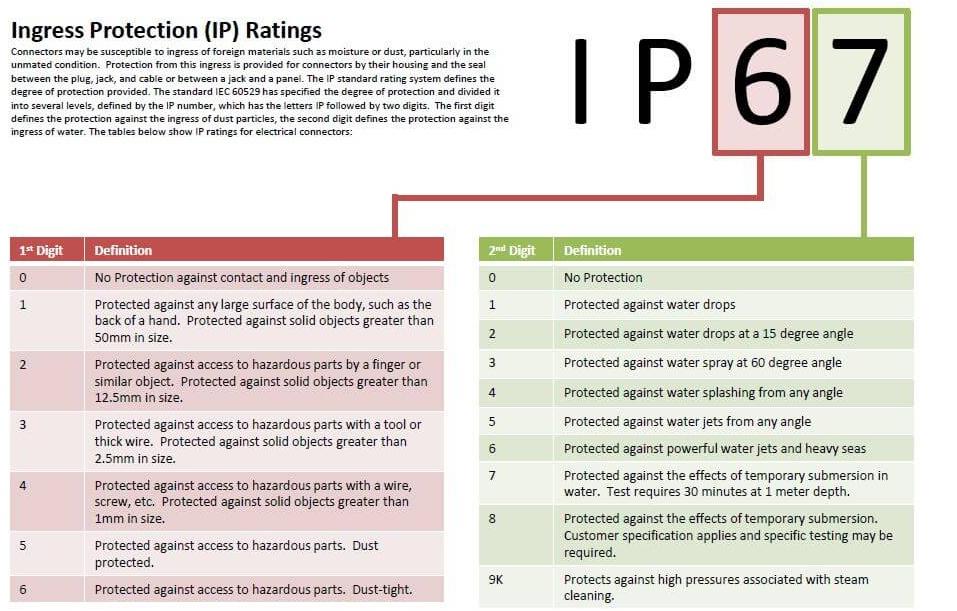 IP68 Rating Described