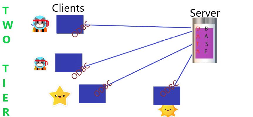 twotierdatabase architecture