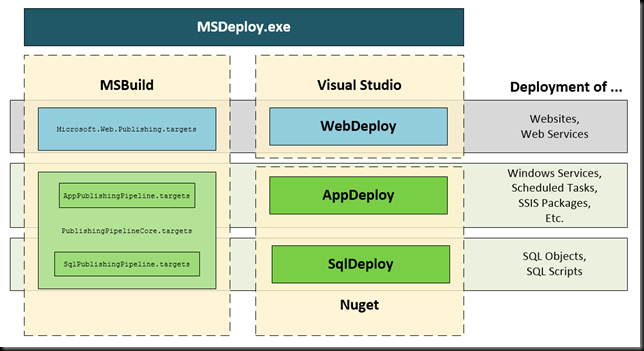 Deploying a Database Project with MSDeploy – DOTNET CATCH – Blogging