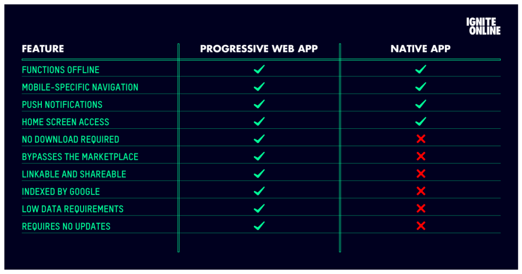 progressive web app vs native app