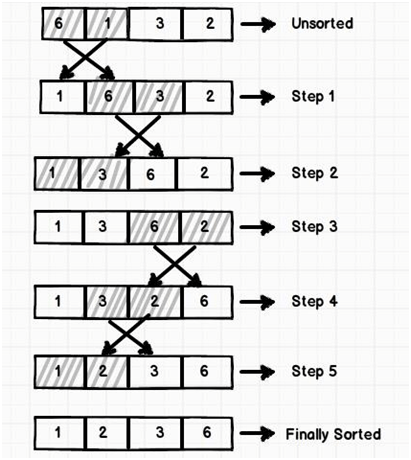 Algorithm interview questions and answers:
