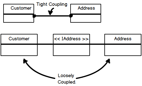 Explain Cohesion and coupling ( .NET and C# Architecture