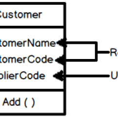 Sql Server Architecture Diagram With Explanation Muscular System Worksheet Explain Cohesion And Coupling ( .net C# Level Interview Question) ?   One Stop ...