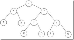 Q. Draw a binary Tree for the expression : A * B